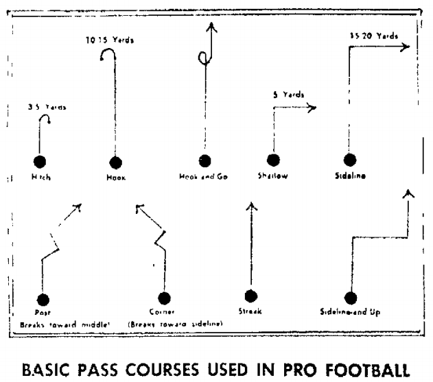 Pass routes chart